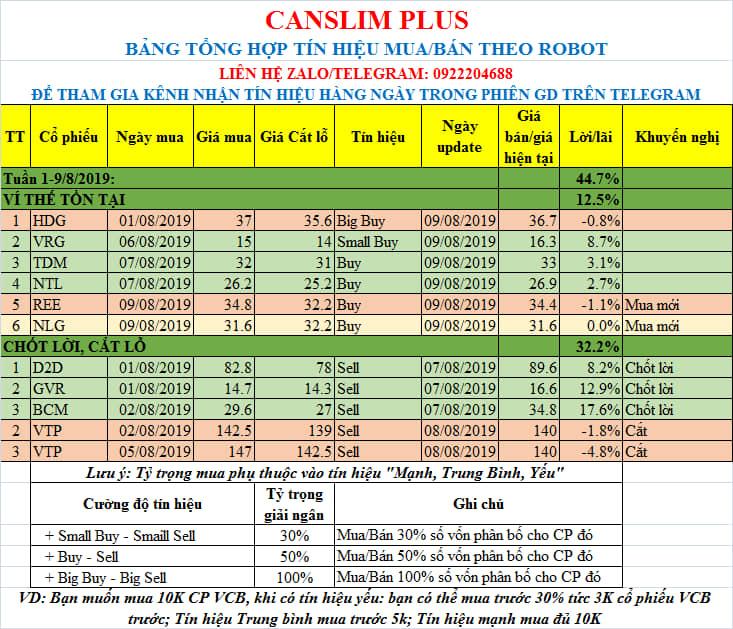 ROBOT_CANSLIM_PLUS: Đạt mức LN ấn tượng bình quân 8%/một CP